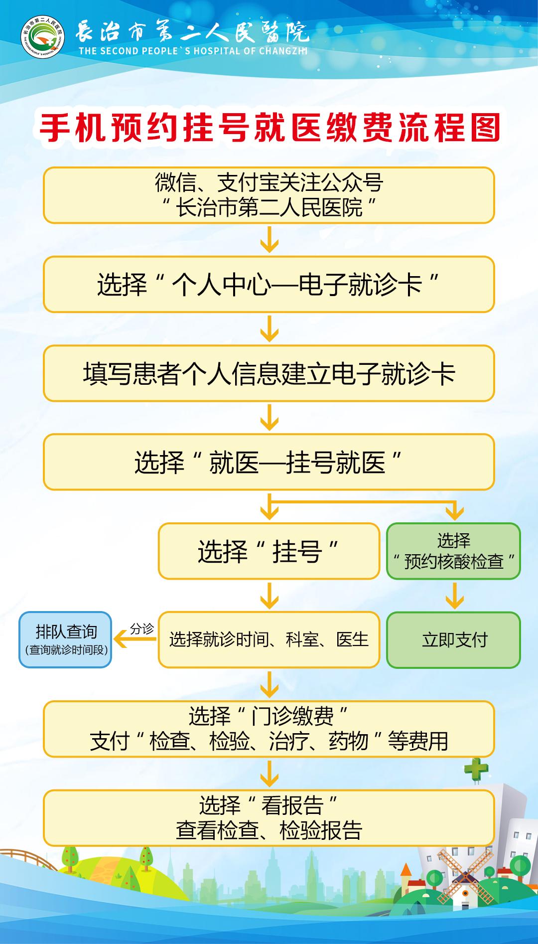 手机预约挂号就医缴费流程图.jpg